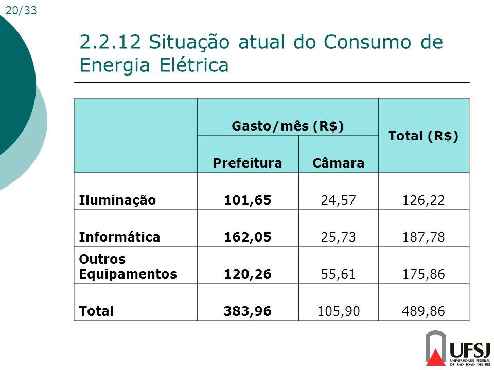 2.2.12 Situação atual do Consumo de Energia Elétrica Gasto/mês (R$) Total (R$) PrefeituraCâmara Iluminação101,6524,57126,22 Informática162,0525,73187,