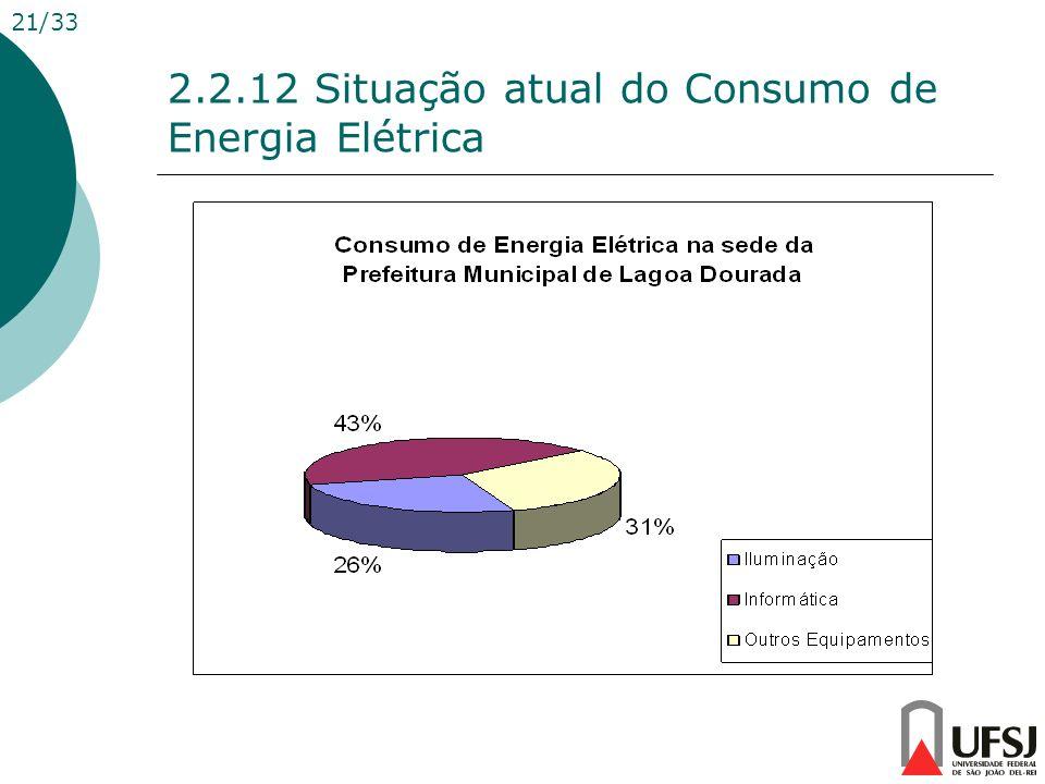 2.2.12 Situação atual do Consumo de Energia Elétrica 21/33