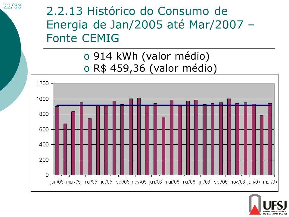 2.2.13 Histórico do Consumo de Energia de Jan/2005 até Mar/2007 – Fonte CEMIG o 914 kWh (valor médio) o R$ 459,36 (valor médio) 22/33
