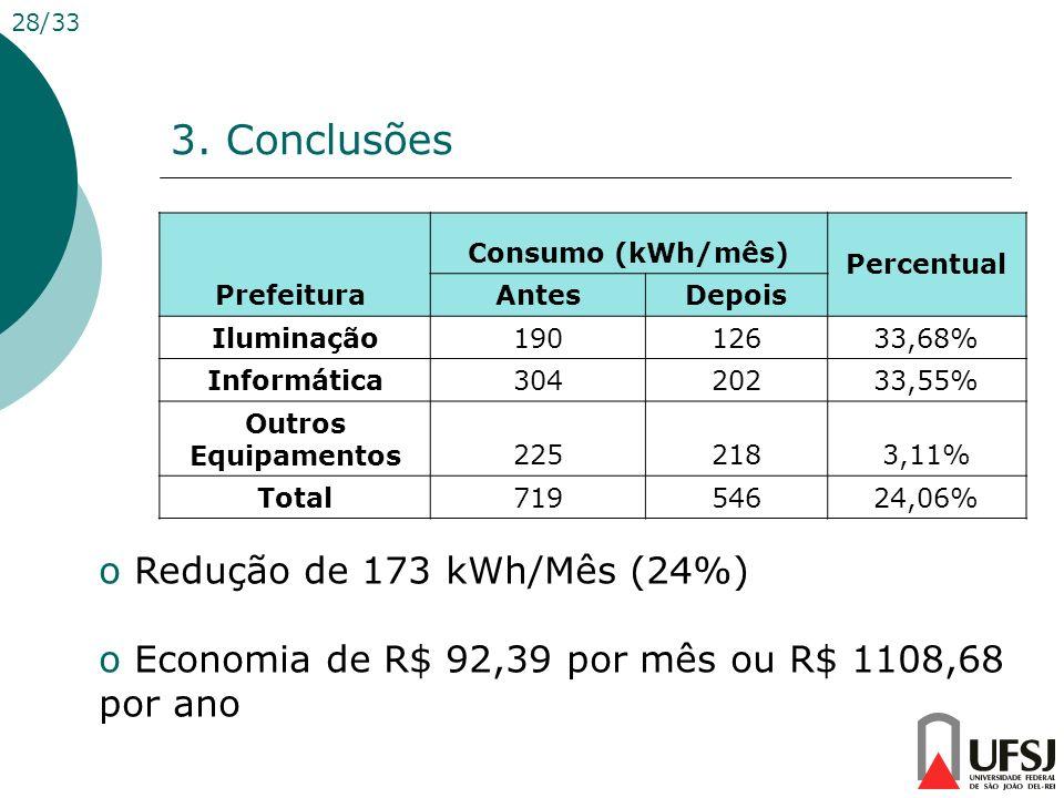 3. Conclusões 28/33 o Redução de 173 kWh/Mês (24%) o Economia de R$ 92,39 por mês ou R$ 1108,68 por ano Prefeitura Consumo (kWh/mês) Percentual AntesD