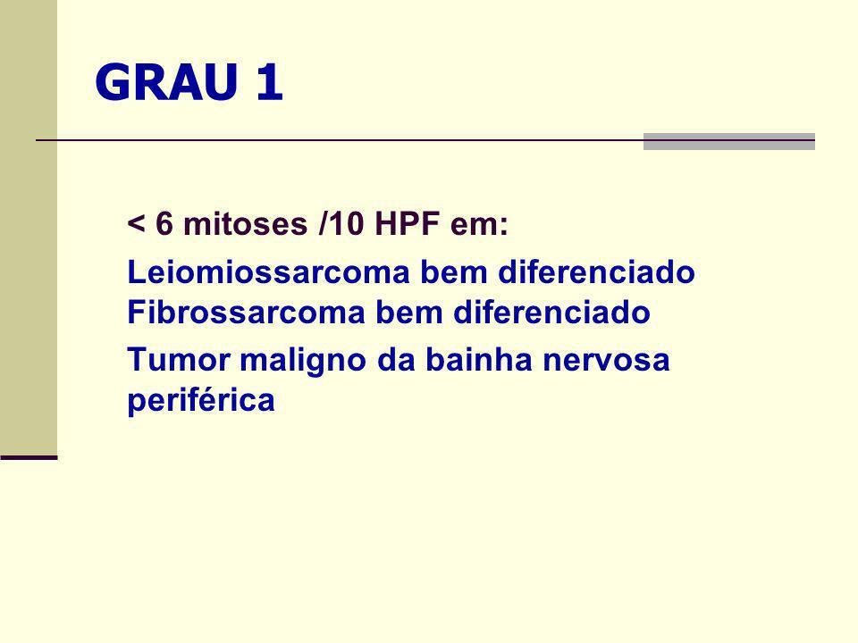 GRAU 1 < 6 mitoses /10 HPF em: Leiomiossarcoma bem diferenciado Fibrossarcoma bem diferenciado Tumor maligno da bainha nervosa periférica