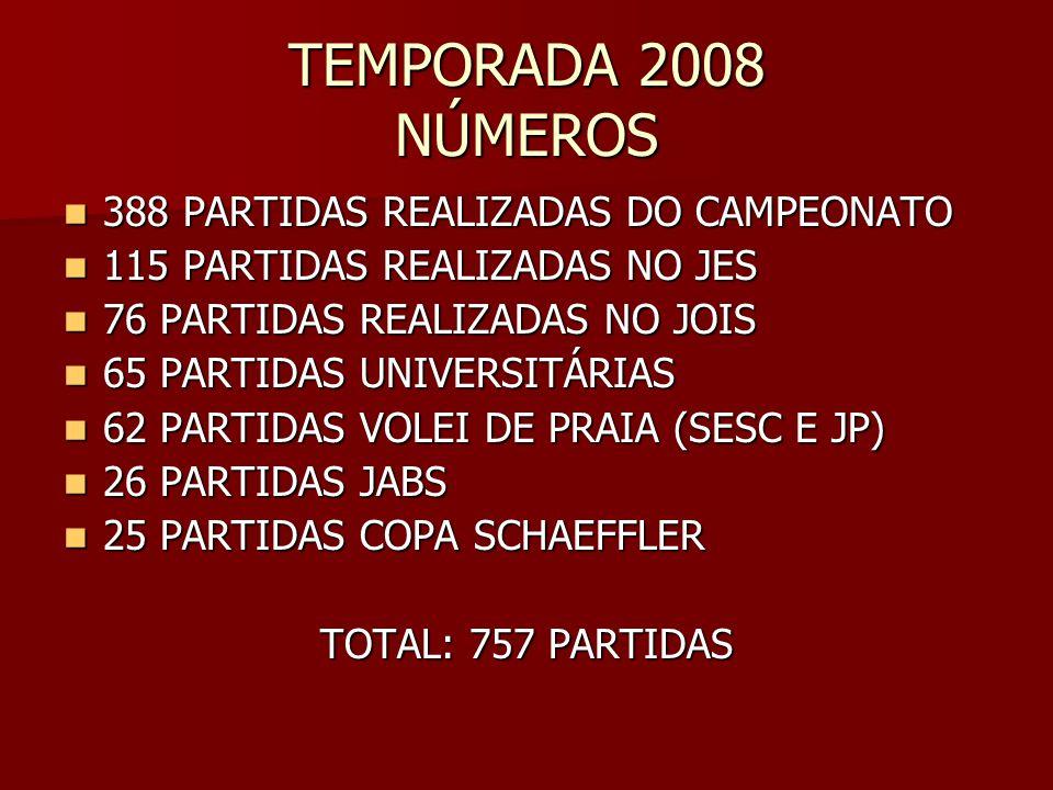 TEMPORADA 2008 NÚMEROS 388 PARTIDAS REALIZADAS DO CAMPEONATO 388 PARTIDAS REALIZADAS DO CAMPEONATO 115 PARTIDAS REALIZADAS NO JES 115 PARTIDAS REALIZADAS NO JES 76 PARTIDAS REALIZADAS NO JOIS 76 PARTIDAS REALIZADAS NO JOIS 65 PARTIDAS UNIVERSITÁRIAS 65 PARTIDAS UNIVERSITÁRIAS 62 PARTIDAS VOLEI DE PRAIA (SESC E JP) 62 PARTIDAS VOLEI DE PRAIA (SESC E JP) 26 PARTIDAS JABS 26 PARTIDAS JABS 25 PARTIDAS COPA SCHAEFFLER 25 PARTIDAS COPA SCHAEFFLER TOTAL: 757 PARTIDAS