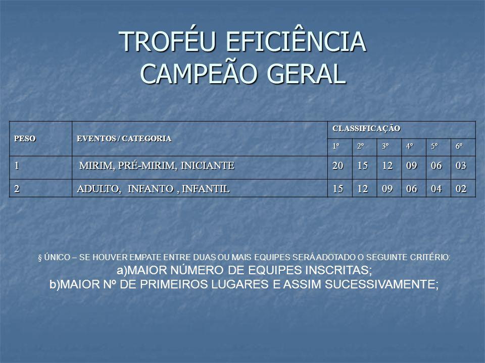 TROFÉU EFICIÊNCIA CAMPEÃO GERAL PESO EVENTOS / CATEGORIA CLASSIFICAÇÃO 1º2º3º4º5º6º 1 MIRIM, PRÉ-MIRIM, INICIANTE MIRIM, PRÉ-MIRIM, INICIANTE201512090