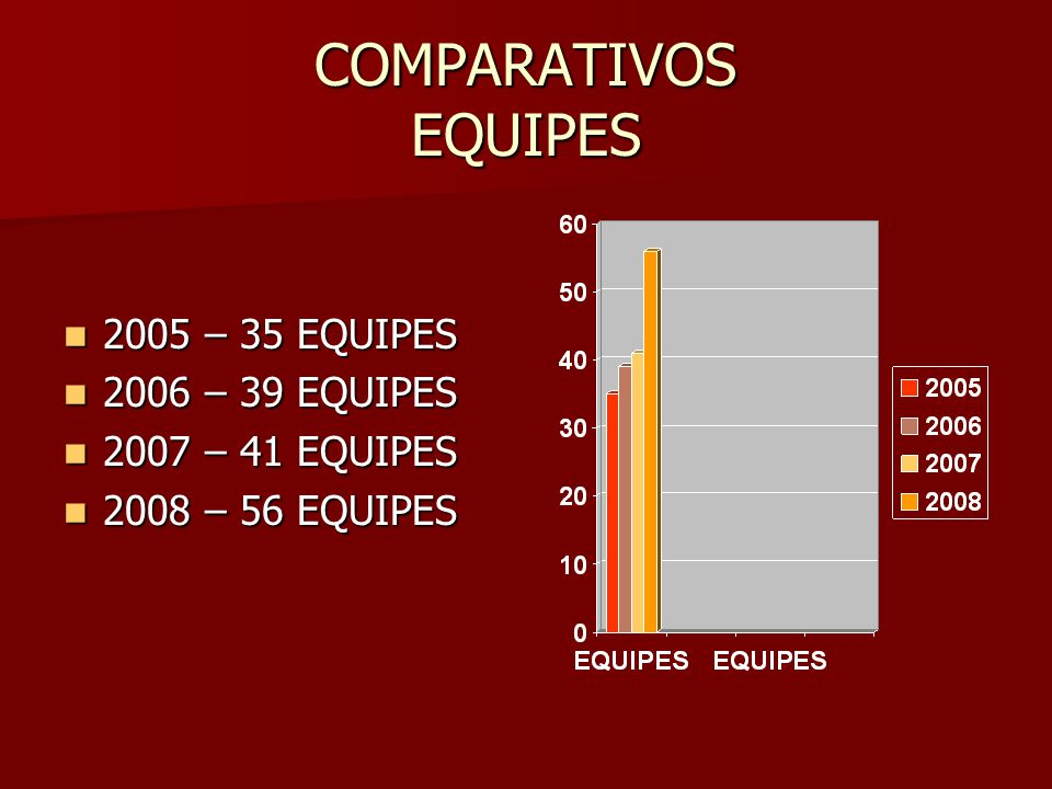 TROFÉU EFICIÊNCIA CAMPEÃO GERAL PESO EVENTOS / CATEGORIA CLASSIFICAÇÃO 1º2º3º4º5º6º 1 MIRIM, PRÉ-MIRIM, INICIANTE MIRIM, PRÉ-MIRIM, INICIANTE201512090603 2 ADULTO, INFANTO, INFANTIL 151209060402 § ÚNICO – SE HOUVER EMPATE ENTRE DUAS OU MAIS EQUIPES SERÁ ADOTADO O SEGUINTE CRITÉRIO: a)MAIOR NÚMERO DE EQUIPES INSCRITAS; b)MAIOR Nº DE PRIMEIROS LUGARES E ASSIM SUCESSIVAMENTE;