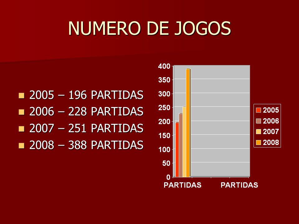 NUMERO DE JOGOS 2005 – 196 PARTIDAS 2005 – 196 PARTIDAS 2006 – 228 PARTIDAS 2006 – 228 PARTIDAS 2007 – 251 PARTIDAS 2007 – 251 PARTIDAS 2008 – 388 PARTIDAS 2008 – 388 PARTIDAS