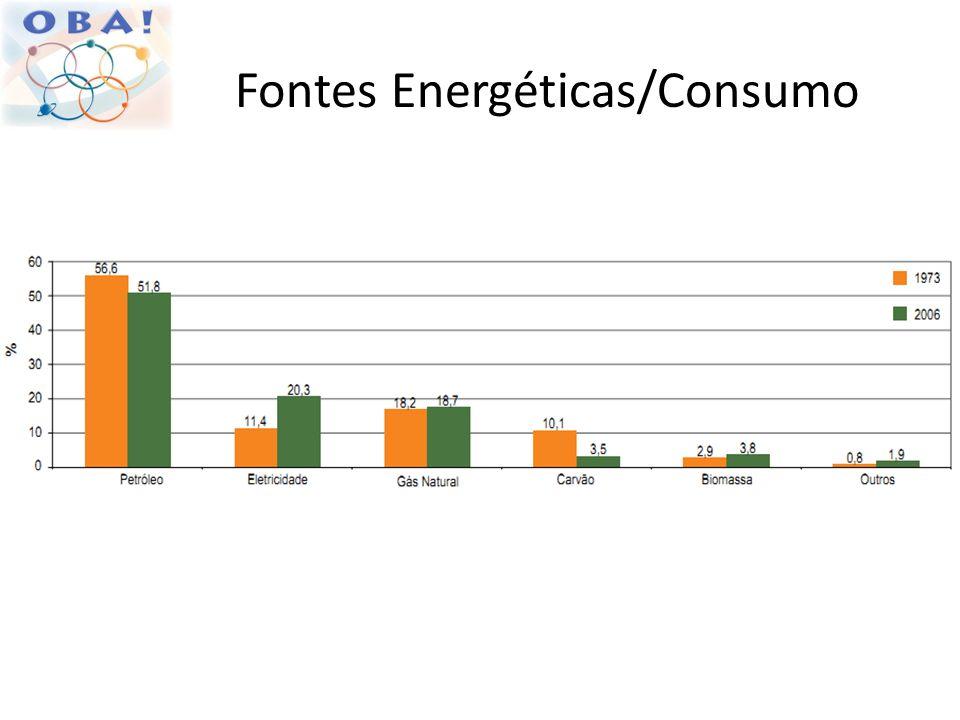 Fontes Energéticas/Consumo