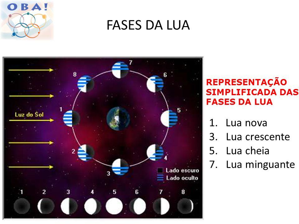 FASES DA LUA 1. Lua nova 3. Lua crescente 5. Lua cheia 7. Lua minguante REPRESENTAÇÃO SIMPLIFICADA DAS FASES DA LUA