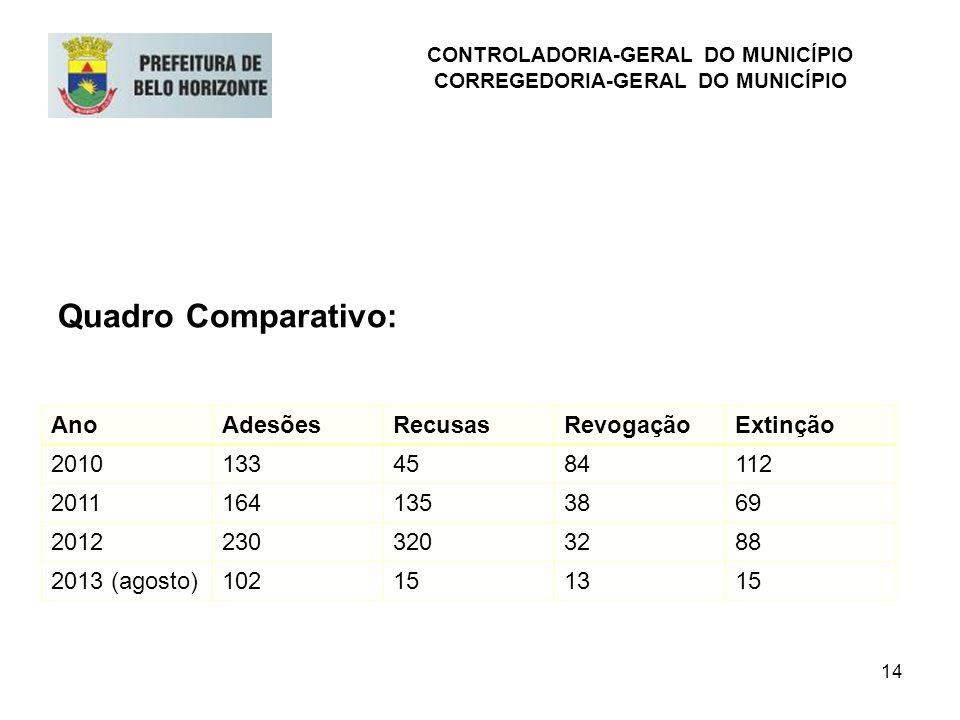 14 Quadro Comparativo: CONTROLADORIA-GERAL DO MUNICÍPIO CORREGEDORIA-GERAL DO MUNICÍPIO AnoAdesõesRecusasRevogaçãoExtinção 20101334584112 201116413538