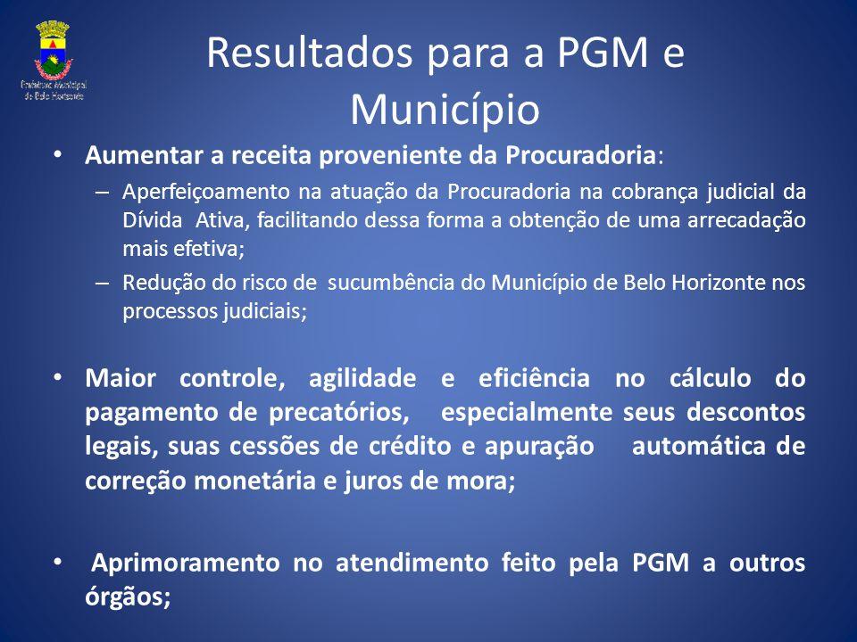 Resultados para a PGM e Município Aumentar a receita proveniente da Procuradoria: – Aperfeiçoamento na atuação da Procuradoria na cobrança judicial da