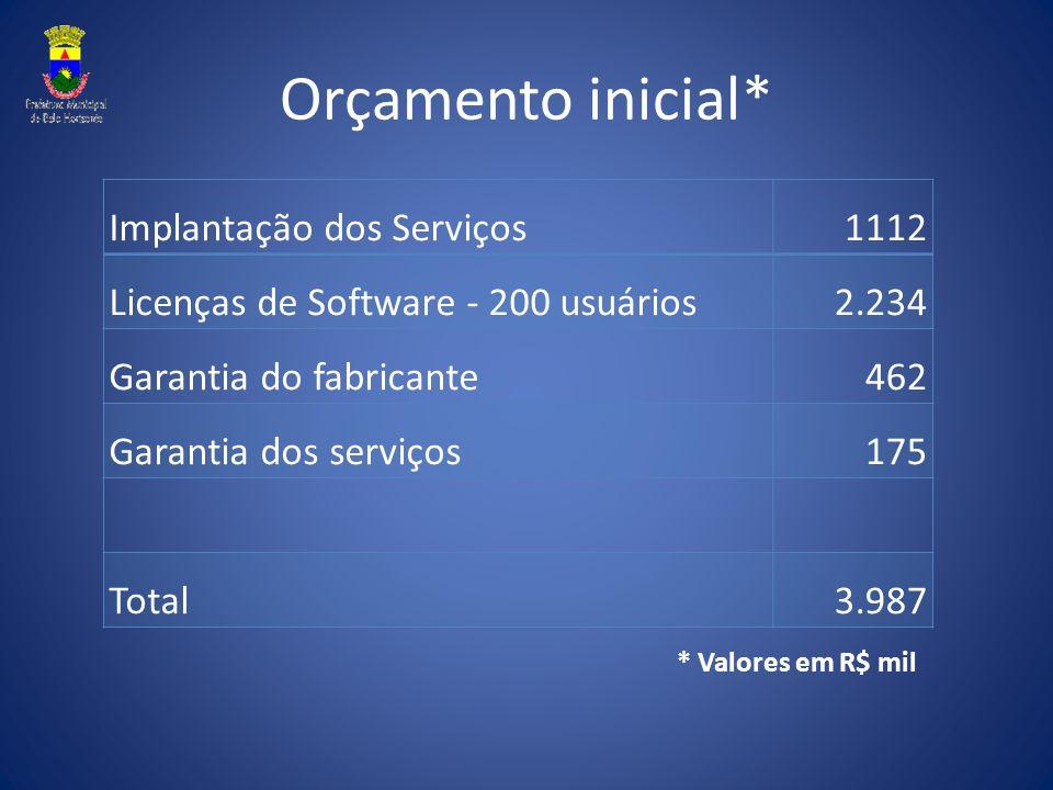 Orçamento inicial* Implantação dos Serviços1112 Licenças de Software - 200 usuários2.234 Garantia do fabricante462 Garantia dos serviços175 Total3.987