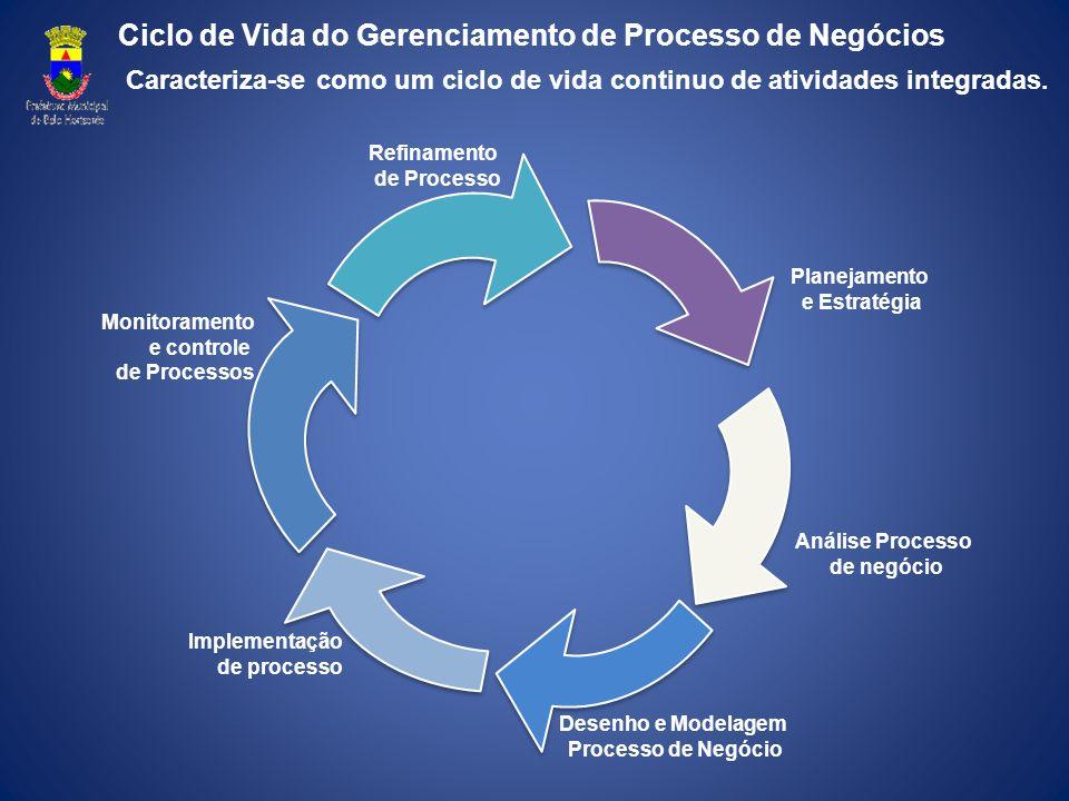 Caracteriza-se como um ciclo de vida continuo de atividades integradas. Implementação de processo Monitoramento e controle de Processos Refinamento de