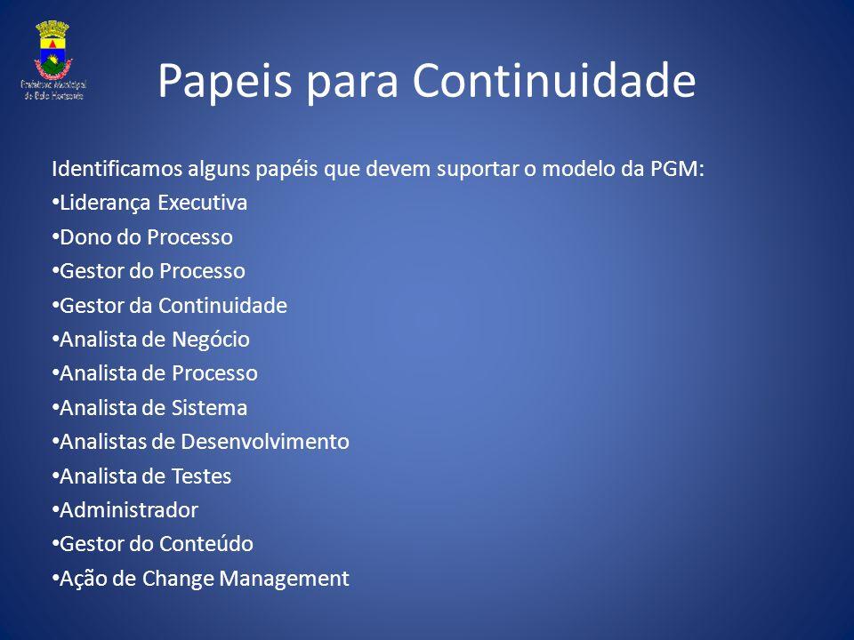 Papeis para Continuidade Identificamos alguns papéis que devem suportar o modelo da PGM: Liderança Executiva Dono do Processo Gestor do Processo Gesto