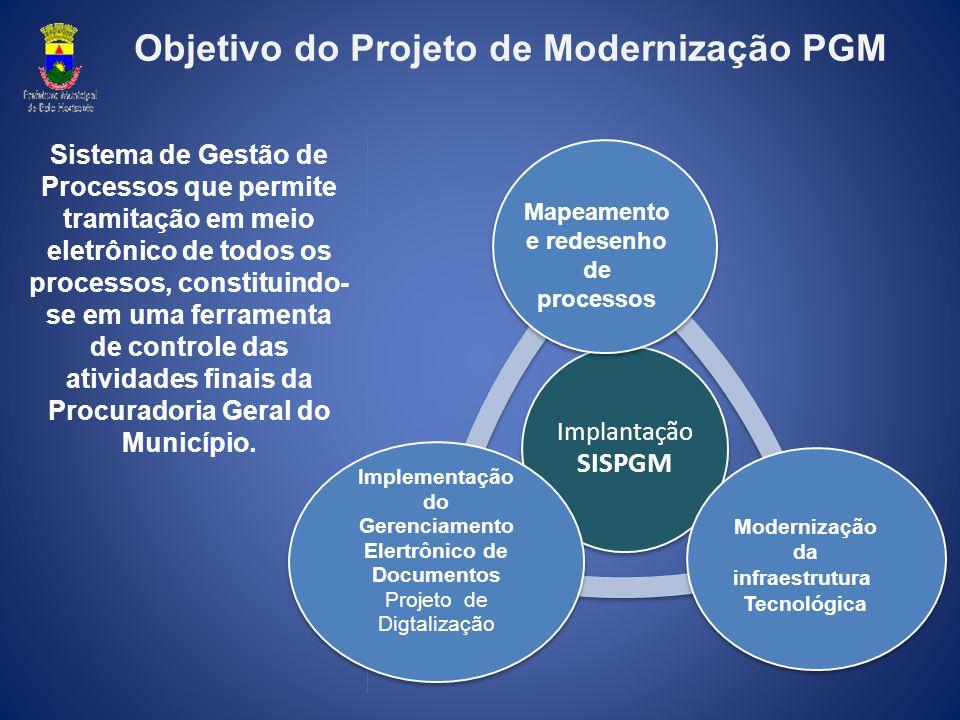 Papéis para Continuidade Analista de Negócio Essa pessoa precisa ter Visão de Negócio (Conhecer a estratégia e os objetivos da PGM) Visão de Processos (Conhecer todas as atividades do órgão),Visão de TI.