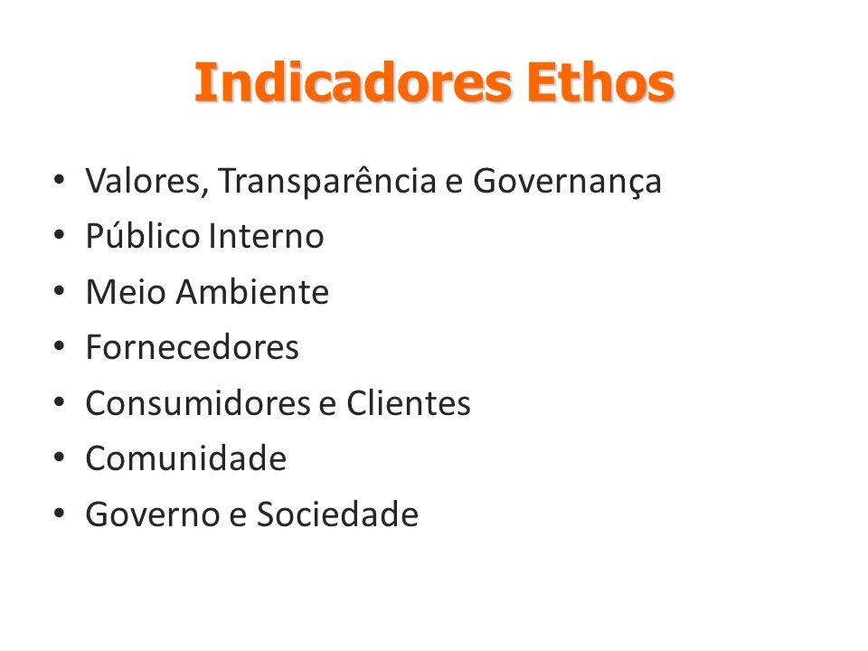 Balanço Social Ibase Indicadores Sociais Internos Indicadores Sociais Externos Indicadores Ambientais Indicadores do Corpo Funcional Informações relevantes quanto ao exercício da cidadania empresarial