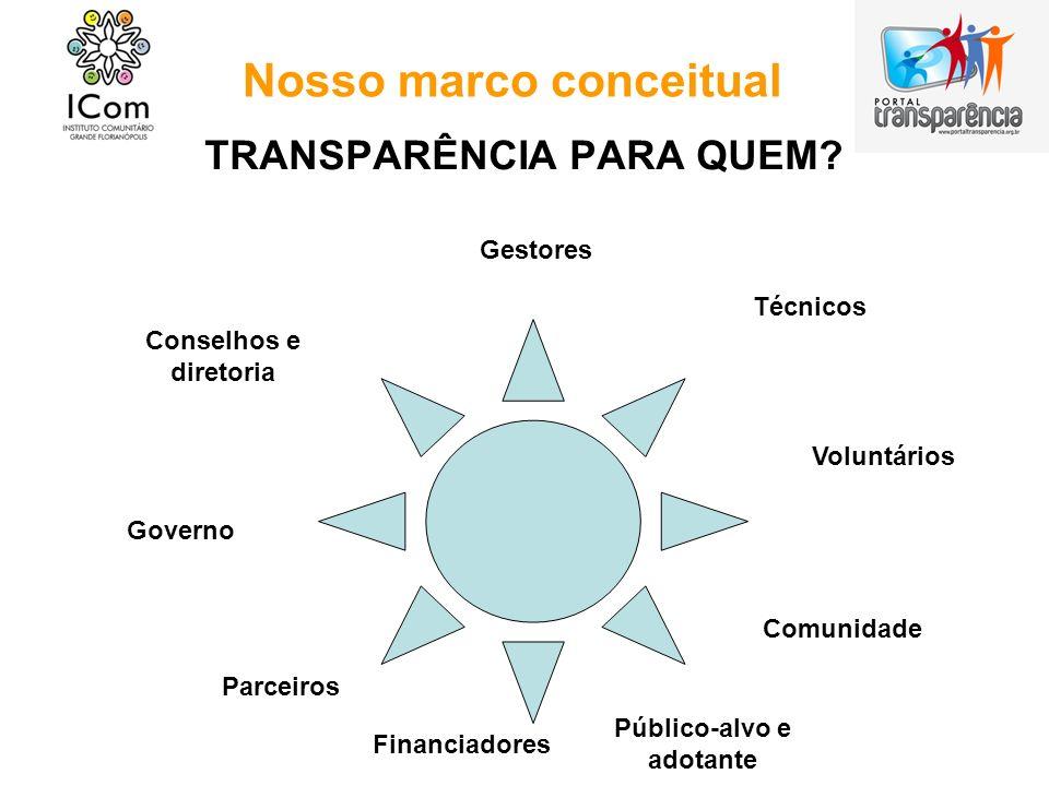 Nosso marco conceitual TRANSPARÊNCIA PARA QUEM? Conselhos e diretoria Gestores Técnicos Voluntários Comunidade Público-alvo e adotante Financiadores P