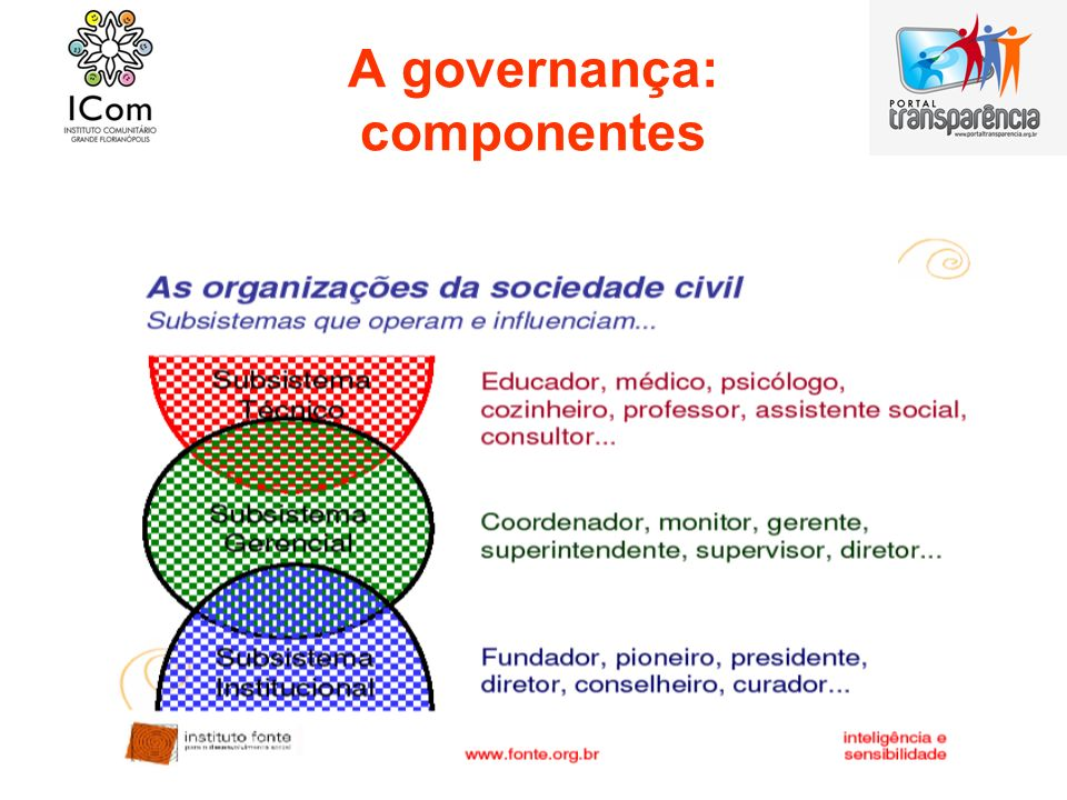 A governança: componentes