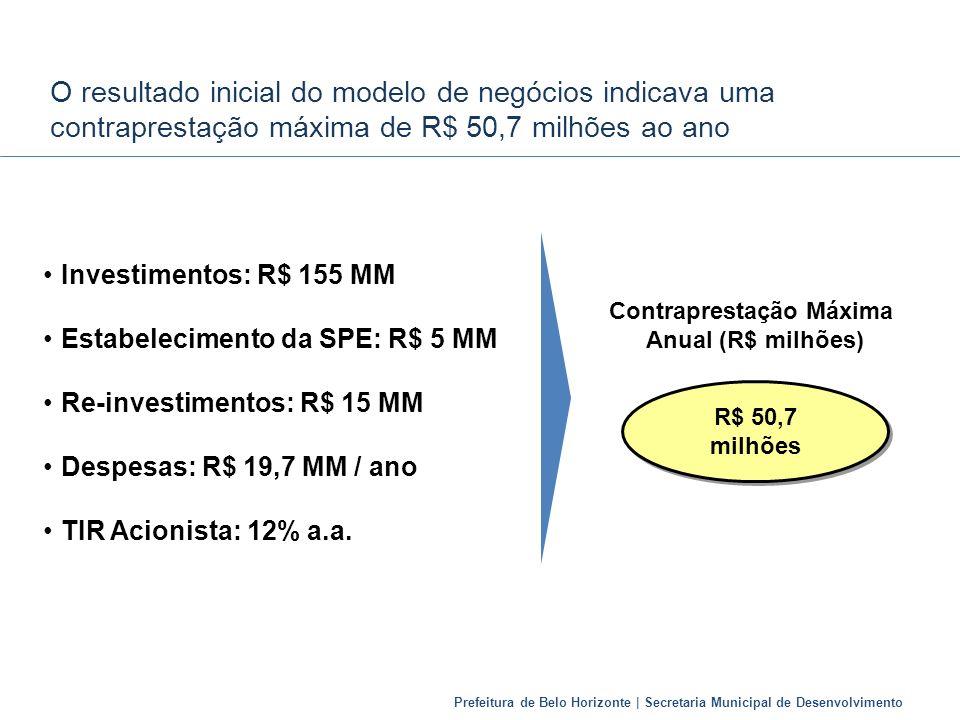 Prefeitura de Belo Horizonte | Secretaria Municipal de Desenvolvimento O resultado inicial do modelo de negócios indicava uma contraprestação máxima d