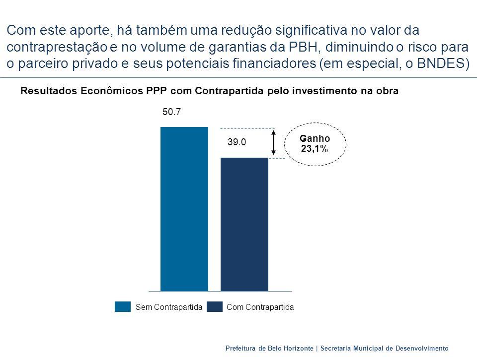 Prefeitura de Belo Horizonte | Secretaria Municipal de Desenvolvimento Com este aporte, há também uma redução significativa no valor da contraprestaçã