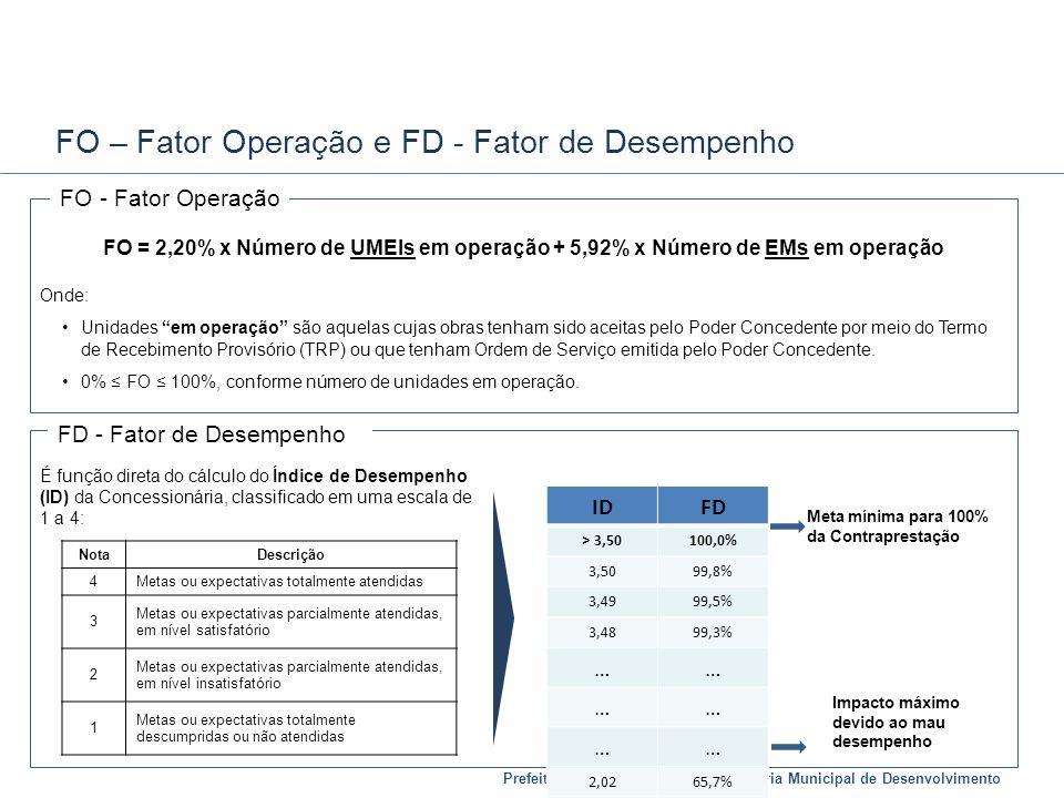 Prefeitura de Belo Horizonte | Secretaria Municipal de Desenvolvimento FD - Fator de Desempenho FO – Fator Operação e FD - Fator de Desempenho IDFD >