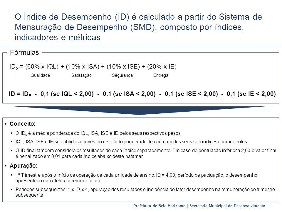 Prefeitura de Belo Horizonte | Secretaria Municipal de Desenvolvimento O Índice de Desempenho (ID) é calculado a partir do Sistema de Mensuração de De