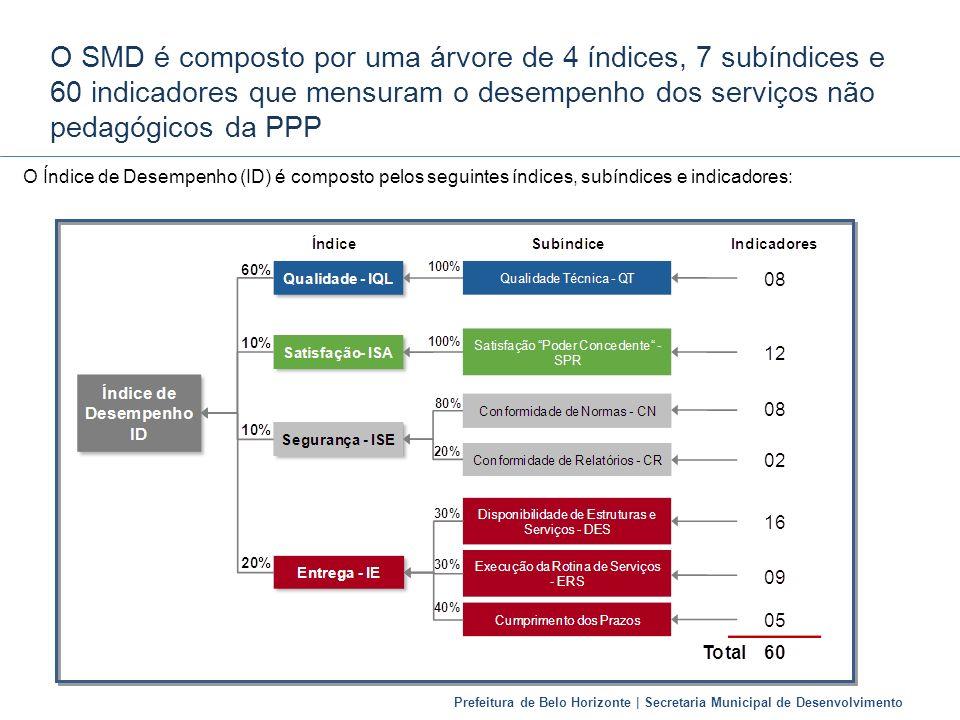 Prefeitura de Belo Horizonte | Secretaria Municipal de Desenvolvimento O Índice de Desempenho (ID) é composto pelos seguintes índices, subíndices e in