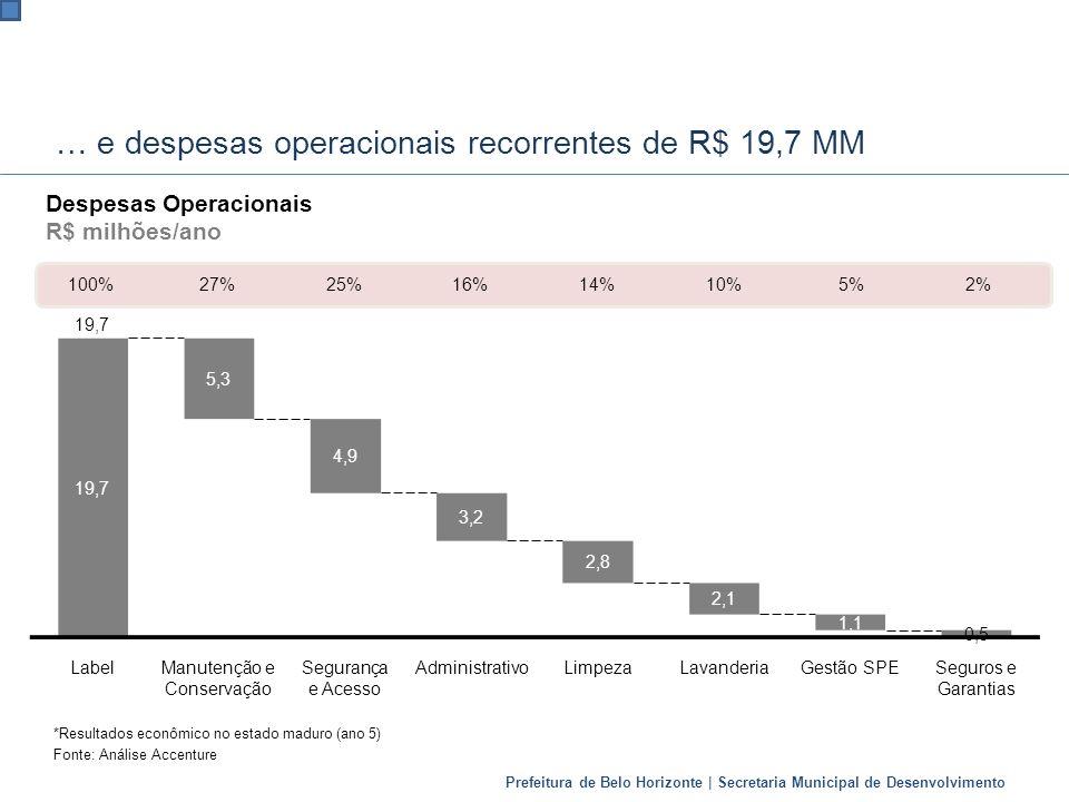 Prefeitura de Belo Horizonte | Secretaria Municipal de Desenvolvimento … e despesas operacionais recorrentes de R$ 19,7 MM *Resultados econômico no es
