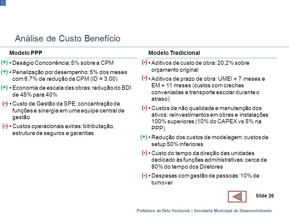 Prefeitura de Belo Horizonte | Secretaria Municipal de Desenvolvimento Análise de Custo Benefício Modelo PPP Deságio Concorrência: 5% sobre a CPM Pena