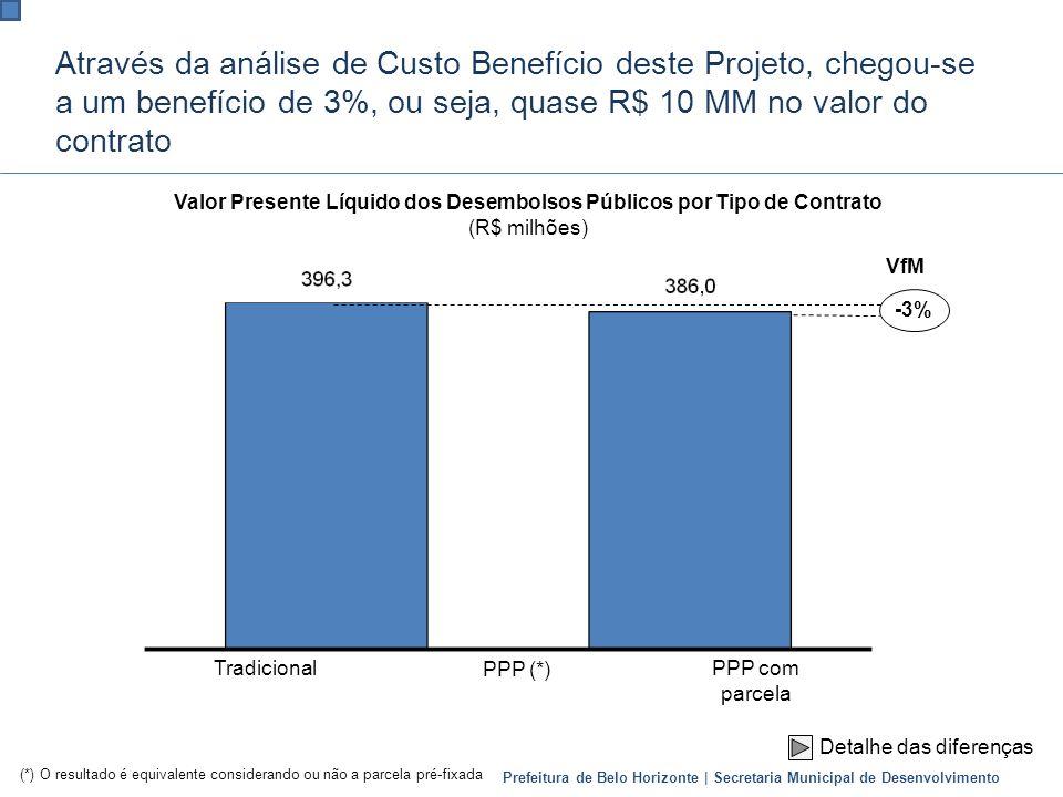 Prefeitura de Belo Horizonte | Secretaria Municipal de Desenvolvimento Através da análise de Custo Benefício deste Projeto, chegou-se a um benefício d