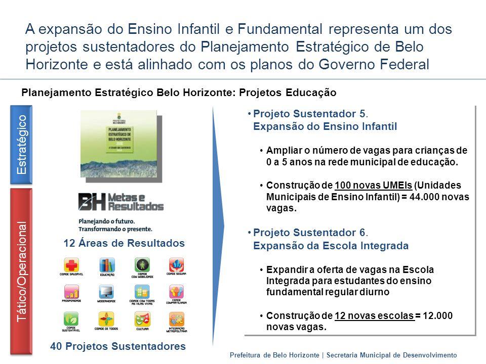 Prefeitura de Belo Horizonte | Secretaria Municipal de Desenvolvimento A expansão do Ensino Infantil e Fundamental representa um dos projetos sustenta