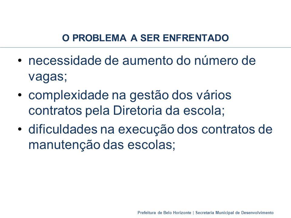 Prefeitura de Belo Horizonte | Secretaria Municipal de Desenvolvimento O PROBLEMA A SER ENFRENTADO necessidade de aumento do número de vagas; complexi