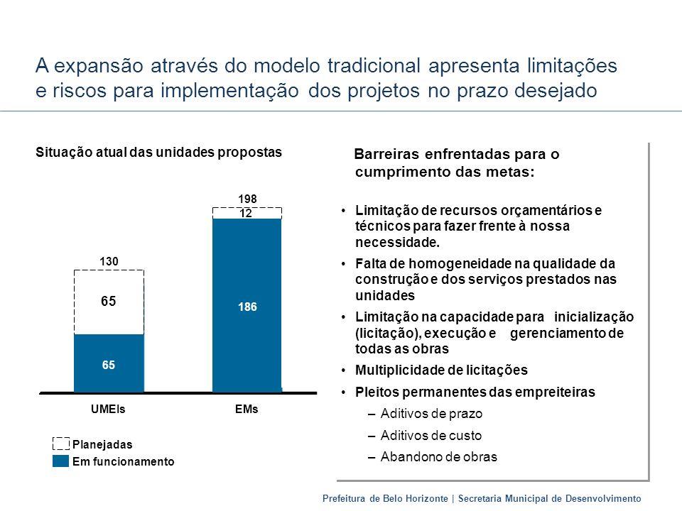 Prefeitura de Belo Horizonte | Secretaria Municipal de Desenvolvimento A expansão através do modelo tradicional apresenta limitações e riscos para imp