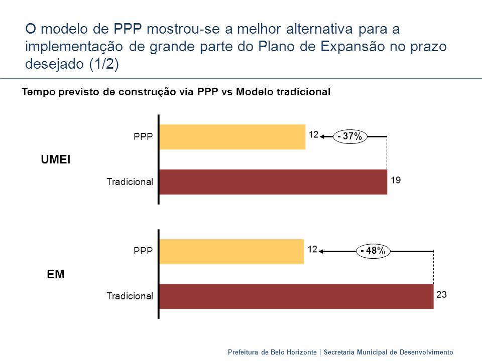 Prefeitura de Belo Horizonte | Secretaria Municipal de Desenvolvimento O modelo de PPP mostrou-se a melhor alternativa para a implementação de grande