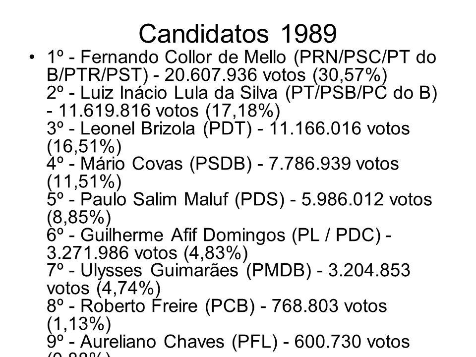 Candidatos 1989 1º - Fernando Collor de Mello (PRN/PSC/PT do B/PTR/PST) - 20.607.936 votos (30,57%) 2º - Luiz Inácio Lula da Silva (PT/PSB/PC do B) -