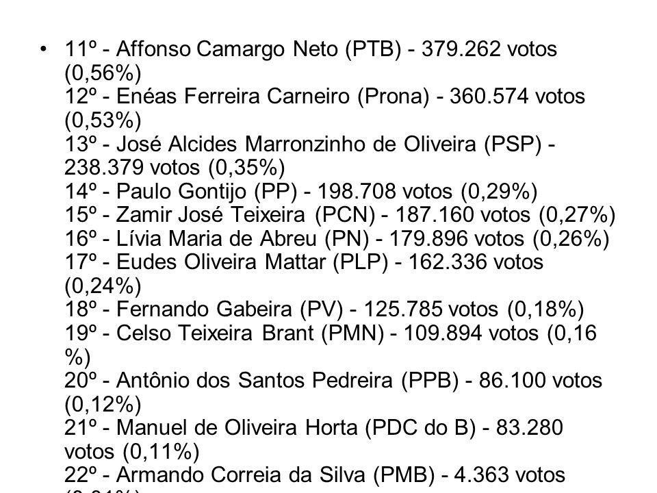 11º - Affonso Camargo Neto (PTB) - 379.262 votos (0,56%) 12º - Enéas Ferreira Carneiro (Prona) - 360.574 votos (0,53%) 13º - José Alcides Marronzinho