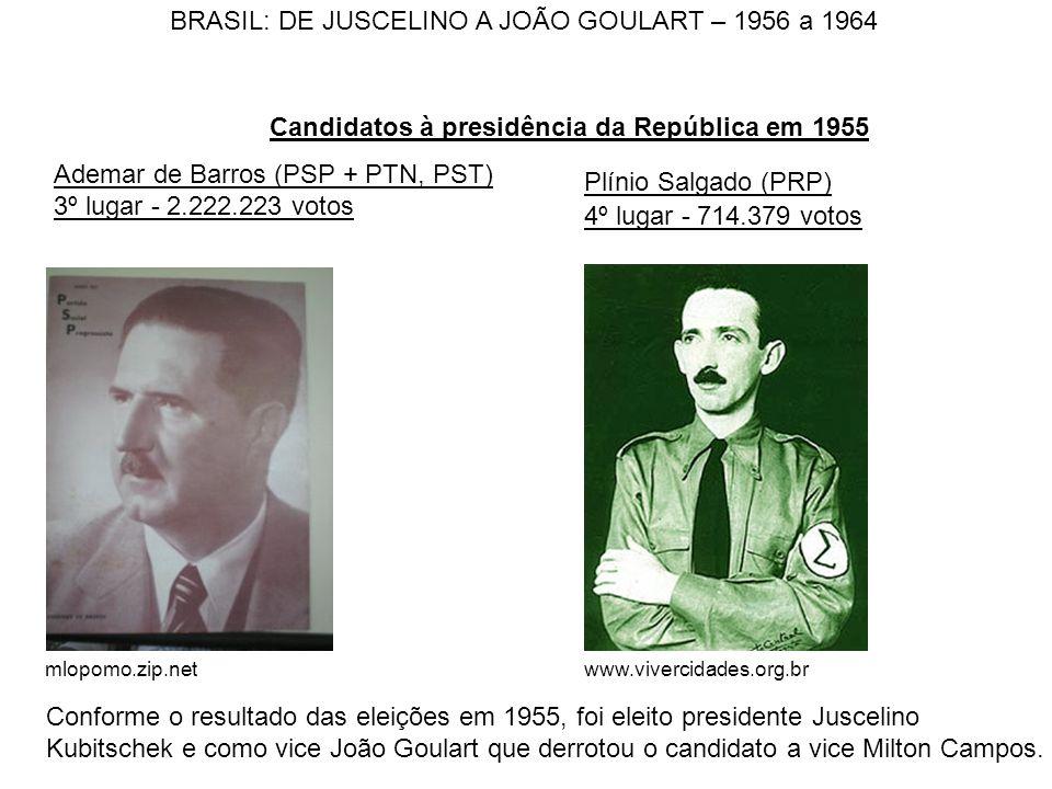 Ademar de Barros (PSP + PTN, PST) 3º lugar - 2.222.223 votos Candidatos à presidência da República em 1955 mlopomo.zip.net Plínio Salgado (PRP) 4º lug