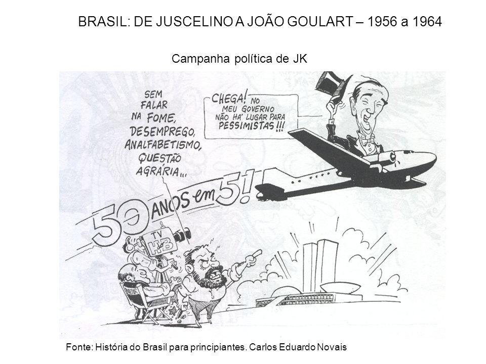 Fonte: História do Brasil para principiantes. Carlos Eduardo Novais Campanha política de JK BRASIL: DE JUSCELINO A JOÃO GOULART – 1956 a 1964