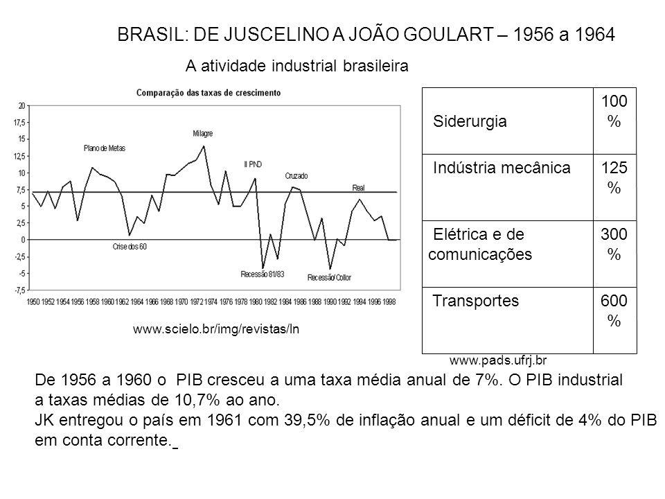 600 % Transportes 300 % Elétrica e de comunicações 125 % Indústria mecânica 100 % Siderurgia www.scielo.br/img/revistas/ln A atividade industrial bras