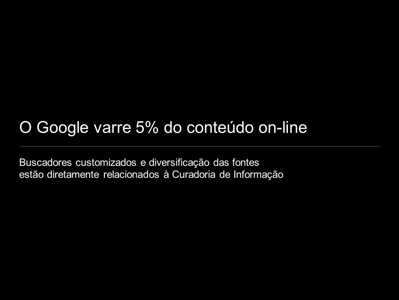 O Google varre 5% do conteúdo on-line Buscadores customizados e diversificação das fontes estão diretamente relacionados à Curadoria de Informação