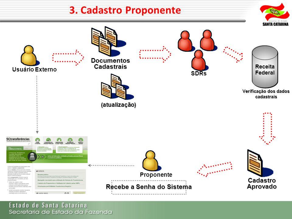 3. Cadastro Proponente Usuário Externo (atualização) Proponente Documentos Cadastrais SDRs Cadastro Aprovado Recebe a Senha do Sistema ReceitaFederal