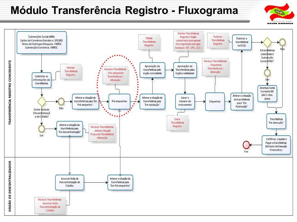 Módulo Transferência Registro - Fluxograma