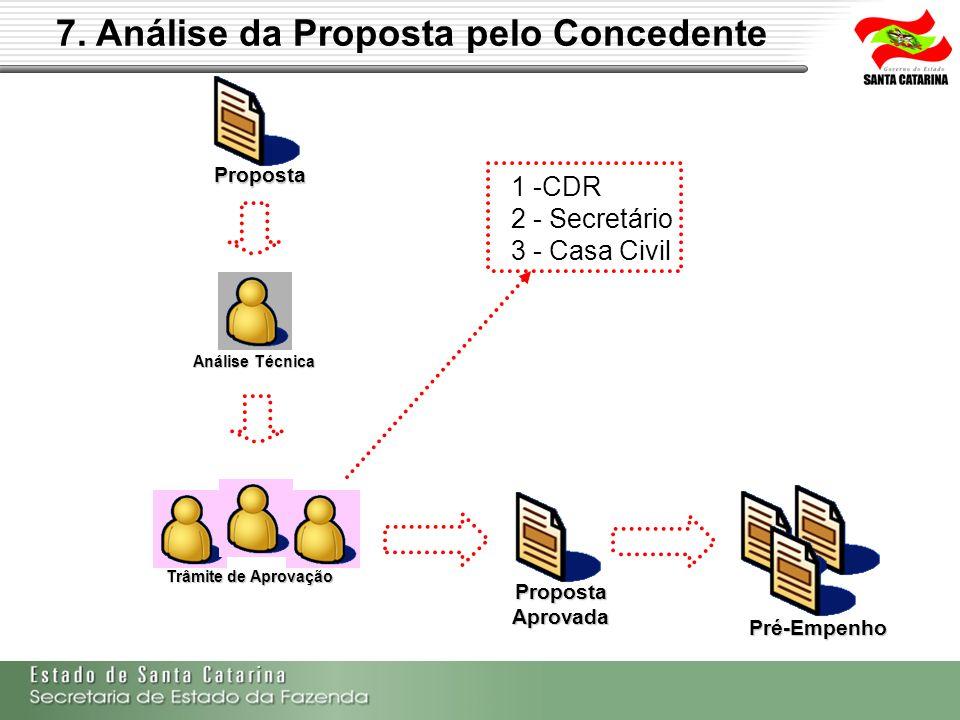 Proposta Aprovada Pré-Empenho 7. Análise da Proposta pelo Concedente Análise Técnica Proposta Trâmite de Aprovação 1 -CDR 2 - Secretário 3 - Casa Civi