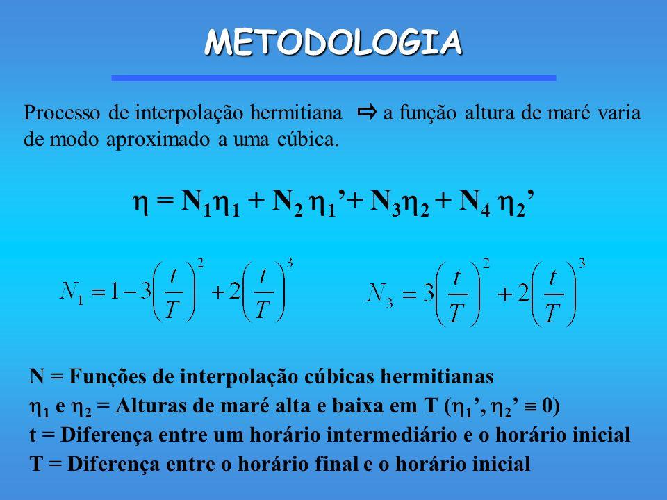 METODOLOGIA = N 1 1 + N 2 1 + N 3 2 + N 4 2 N = Funções de interpolação cúbicas hermitianas 1 e 2 = Alturas de maré alta e baixa em T ( 1, 2 0) t = Diferença entre um horário intermediário e o horário inicial T = Diferença entre o horário final e o horário inicial Processo de interpolação hermitiana a função altura de maré varia de modo aproximado a uma cúbica.