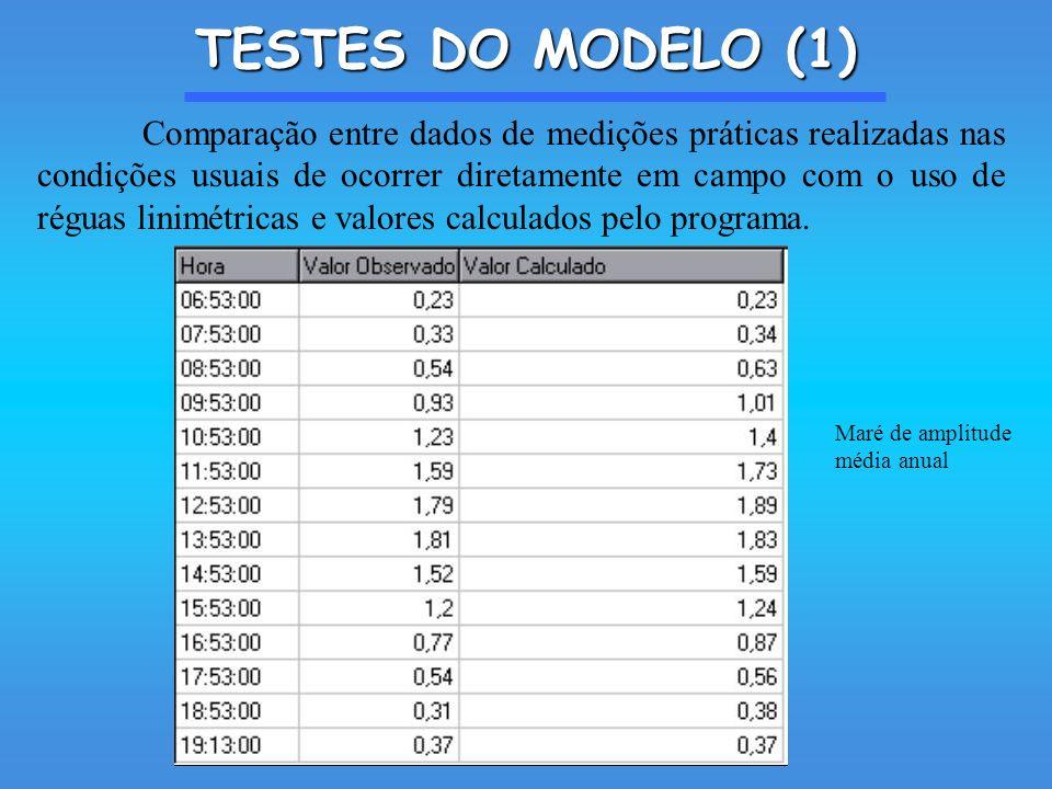 TESTES DO MODELO (1) Comparação entre dados de medições práticas realizadas nas condições usuais de ocorrer diretamente em campo com o uso de réguas linimétricas e valores calculados pelo programa.