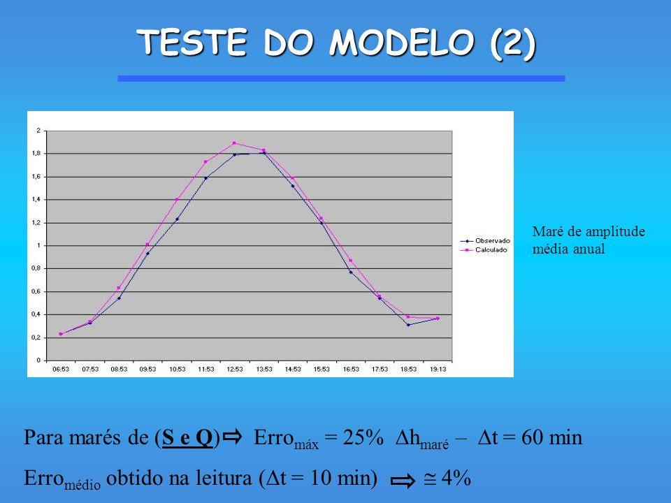 TESTE DO MODELO (2) Para marés de (S e Q) Erro máx = 25% h maré – t = 60 min Erro médio obtido na leitura ( t = 10 min) 4% Maré de amplitude média anual