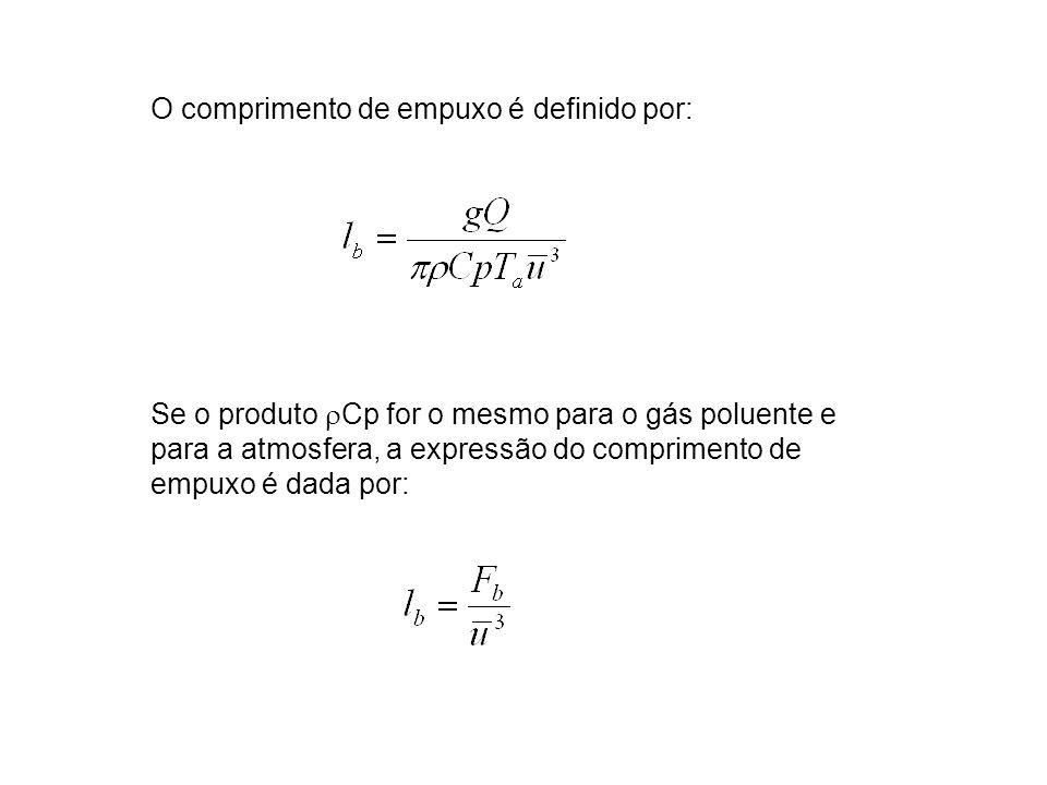 O comprimento de empuxo é definido por: Se o produto Cp for o mesmo para o gás poluente e para a atmosfera, a expressão do comprimento de empuxo é dad
