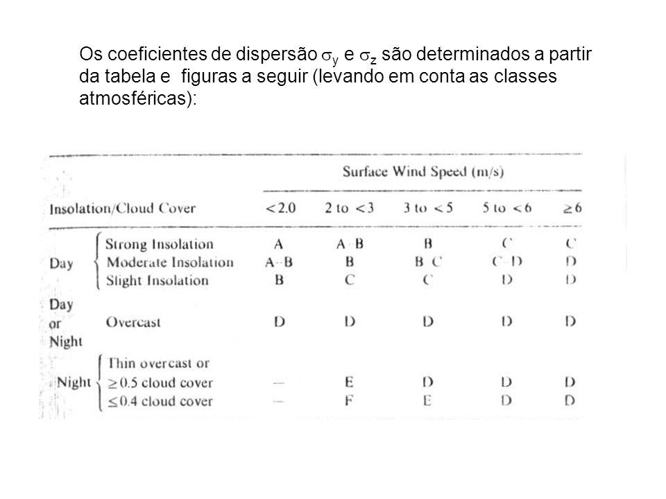 Os coeficientes de dispersão y e z são determinados a partir da tabela e figuras a seguir (levando em conta as classes atmosféricas):