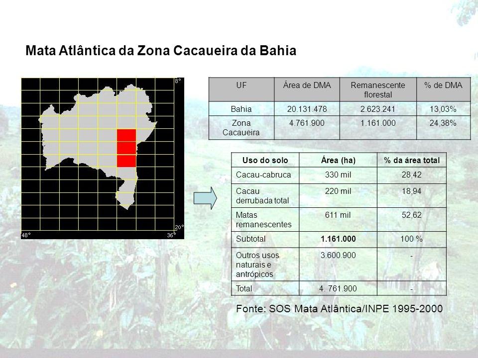 Mata Atlântica da Zona Cacaueira da Bahia Uso do soloÁrea (ha)% da área total Cacau-cabruca330 mil28,42 Cacau derrubada total 220 mil18,94 Matas reman