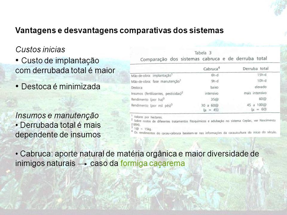 Vantagens e desvantagens comparativas dos sistemas Custos inicias Custo de implantação com derrubada total é maior Destoca é minimizada Insumos e manu
