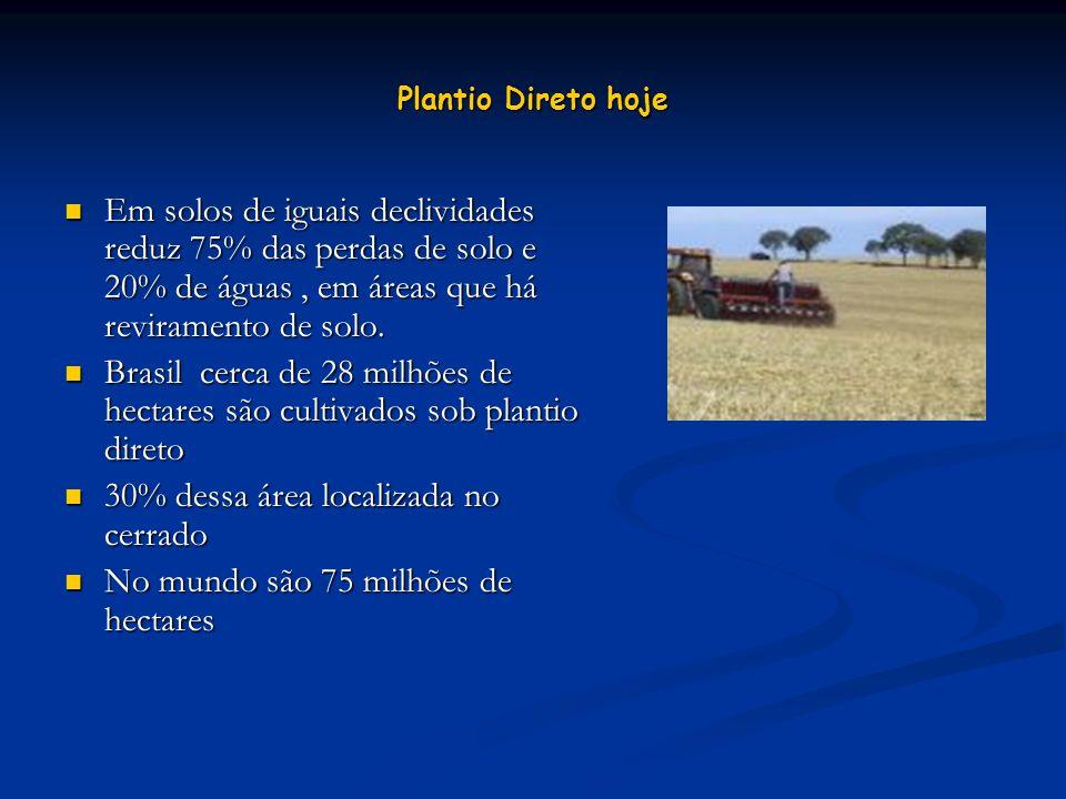 Plantio Direto hoje Em solos de iguais declividades reduz 75% das perdas de solo e 20% de águas, em áreas que há reviramento de solo. Em solos de igua