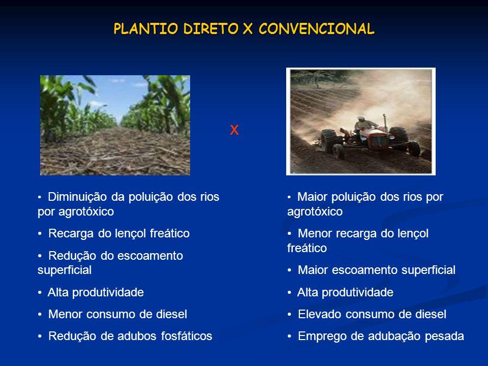 PLANTIO DIRETO X CONVENCIONAL x Diminuição da poluição dos rios por agrotóxico Recarga do lençol freático Redução do escoamento superficial Alta produ
